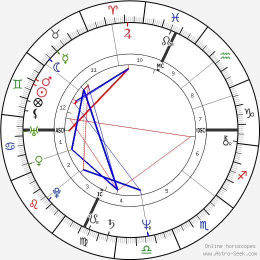 Jean-Pierre Luminet tema natale, oroscopo, Jean-Pierre Luminet oroscopi gratuiti, astrologia