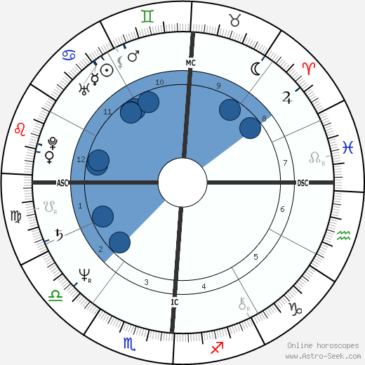 Jerry Calà wikipedia, horoscope, astrology, instagram