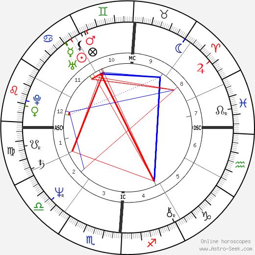 Jerry Calà tema natale, oroscopo, Jerry Calà oroscopi gratuiti, astrologia