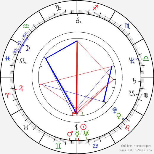 Jim Metzler день рождения гороскоп, Jim Metzler Натальная карта онлайн