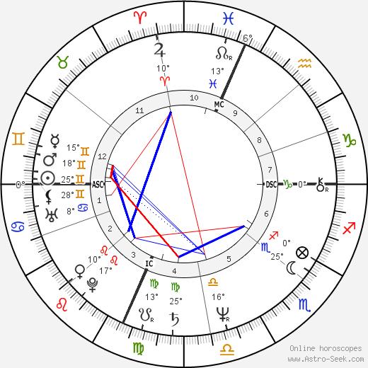 Joe Piscopo birth chart, biography, wikipedia 2020, 2021