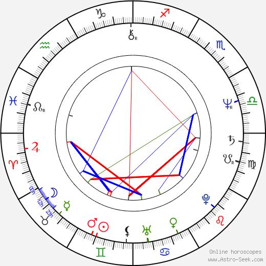 Joe Verroca birth chart, Joe Verroca astro natal horoscope, astrology