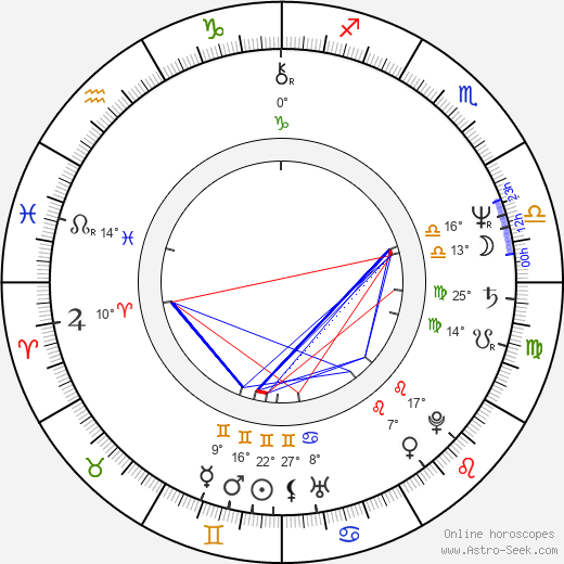 John Maclaren birth chart, biography, wikipedia 2019, 2020