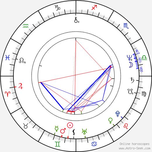 John Maclaren birth chart, John Maclaren astro natal horoscope, astrology