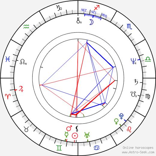 John Steppling birth chart, John Steppling astro natal horoscope, astrology