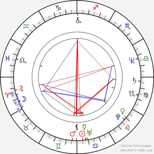 Julia Duffy birth chart, Julia Duffy astro natal horoscope, astrology
