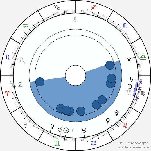 Júlia Jandíková wikipedia, horoscope, astrology, instagram