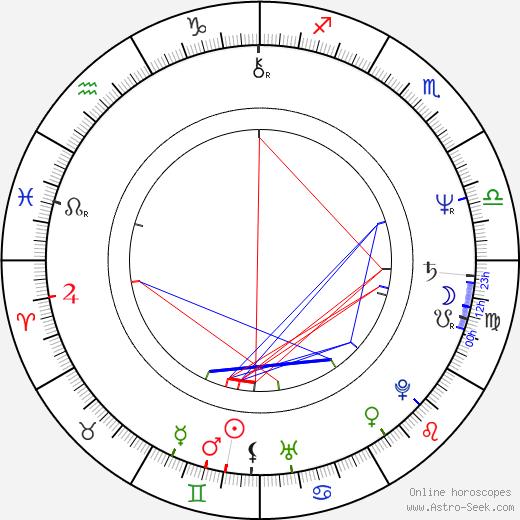 Júlia Jandíková birth chart, Júlia Jandíková astro natal horoscope, astrology