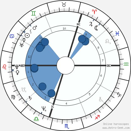 Jürgen Rüttgers wikipedia, horoscope, astrology, instagram