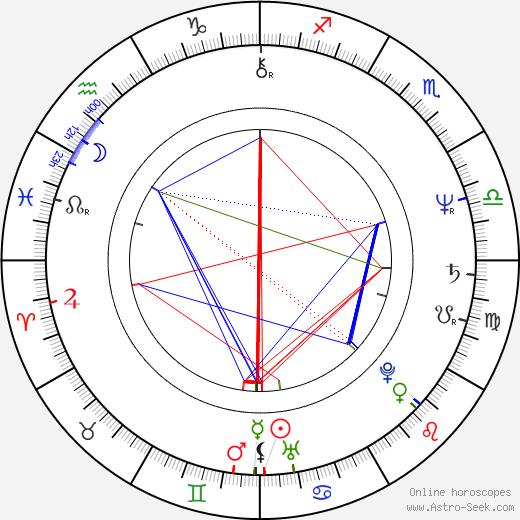 Karel Hovorka Jr. astro natal birth chart, Karel Hovorka Jr. horoscope, astrology