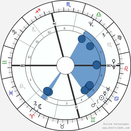 Lance Loud wikipedia, horoscope, astrology, instagram