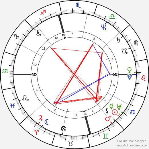 Lance Loud день рождения гороскоп, Lance Loud Натальная карта онлайн