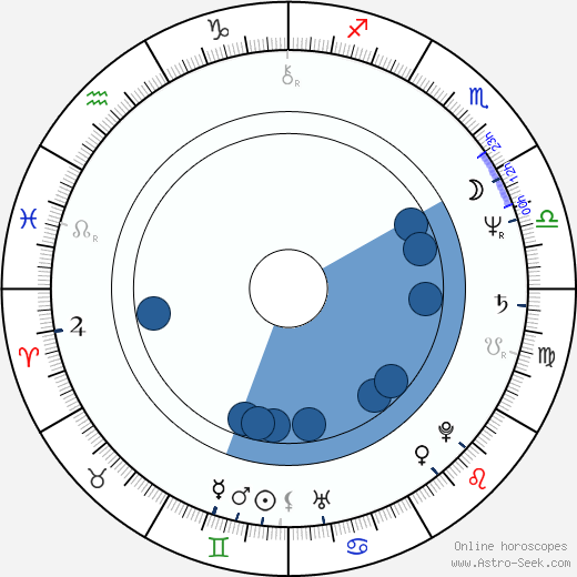 Laura Collins wikipedia, horoscope, astrology, instagram