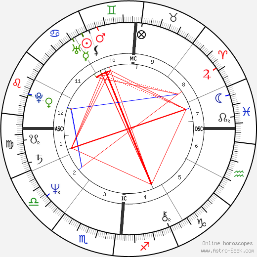 Lee Wilkof tema natale, oroscopo, Lee Wilkof oroscopi gratuiti, astrologia