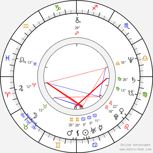 Magda Weigertová birth chart, biography, wikipedia 2019, 2020