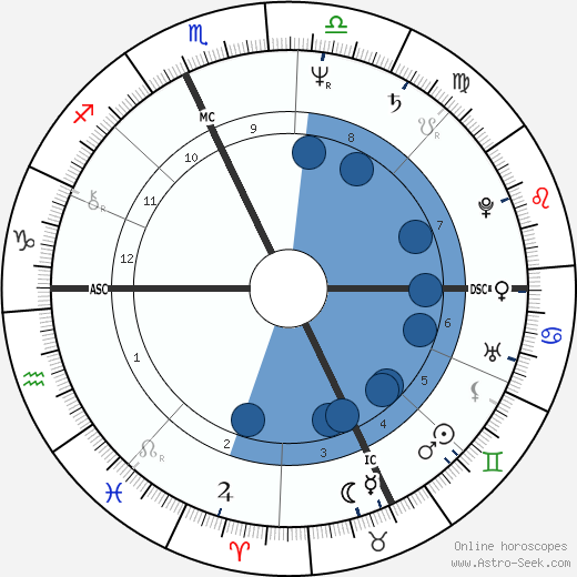 Malcom Hathorne wikipedia, horoscope, astrology, instagram