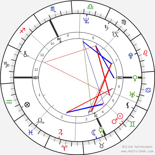 Malcom Hathorne tema natale, oroscopo, Malcom Hathorne oroscopi gratuiti, astrologia