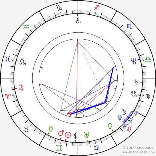Marcela Holanová tema natale, oroscopo, Marcela Holanová oroscopi gratuiti, astrologia