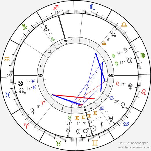 Marco Risi birth chart, biography, wikipedia 2019, 2020