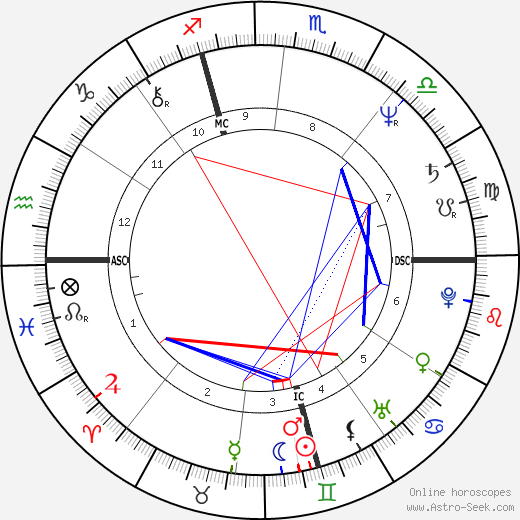 Marco Risi astro natal birth chart, Marco Risi horoscope, astrology
