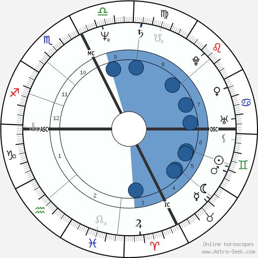 Marguerite 'Maguy' Marin wikipedia, horoscope, astrology, instagram