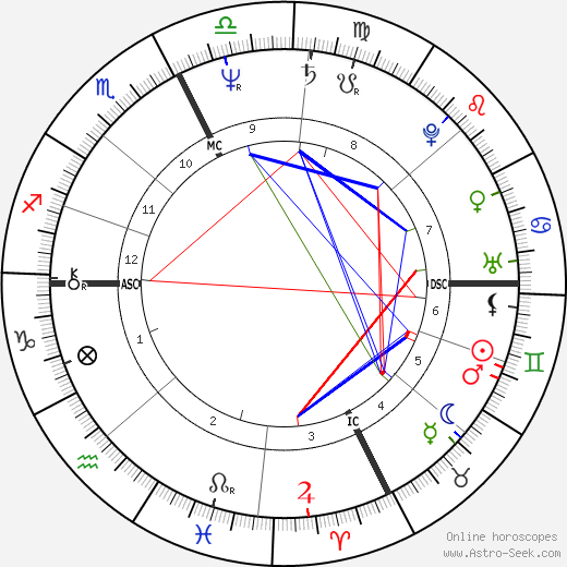 Marguerite 'Maguy' Marin tema natale, oroscopo, Marguerite 'Maguy' Marin oroscopi gratuiti, astrologia