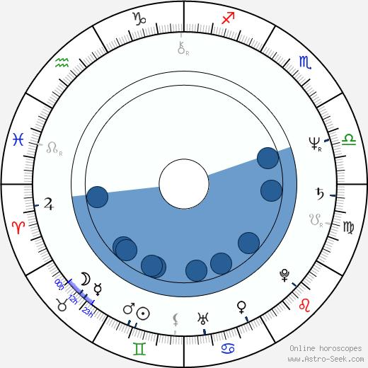Marina Confalone wikipedia, horoscope, astrology, instagram
