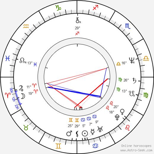 Mary McAleese birth chart, biography, wikipedia 2020, 2021