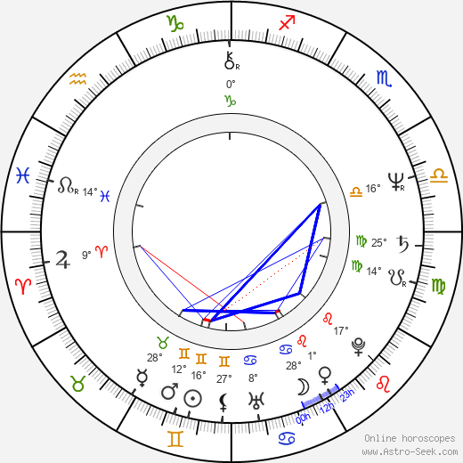 Milan Broum birth chart, biography, wikipedia 2017, 2018