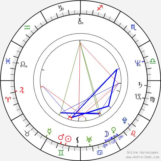 Milan Broum astro natal birth chart, Milan Broum horoscope, astrology