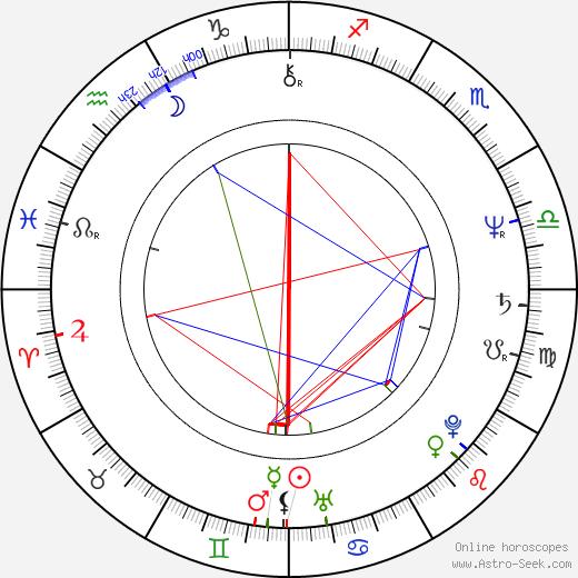 Nils Lofgren birth chart, Nils Lofgren astro natal horoscope, astrology