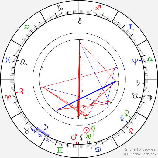 Olga Hepnarová astro natal birth chart, Olga Hepnarová horoscope, astrology