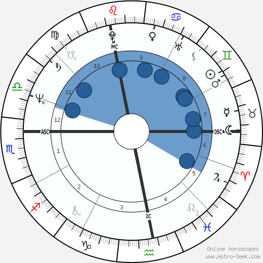 Olivier Dassault wikipedia, horoscope, astrology, instagram