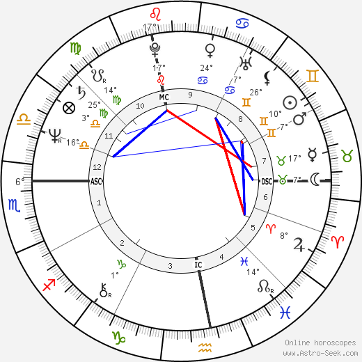 Olivier Dassault birth chart, biography, wikipedia 2019, 2020