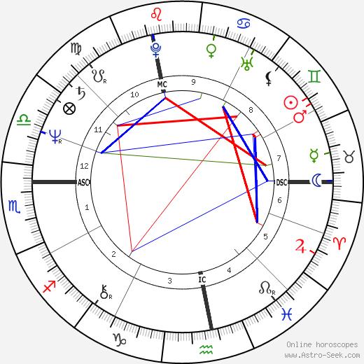 Olivier Dassault tema natale, oroscopo, Olivier Dassault oroscopi gratuiti, astrologia