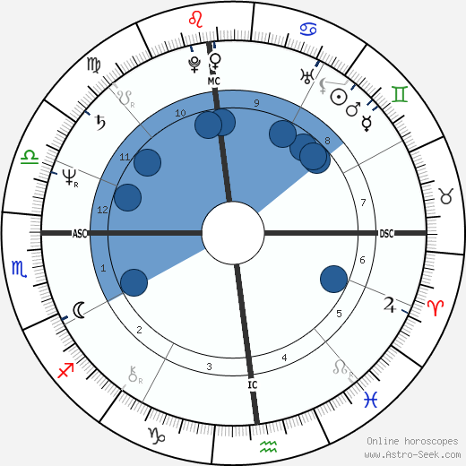 Patrick F. Dolan wikipedia, horoscope, astrology, instagram
