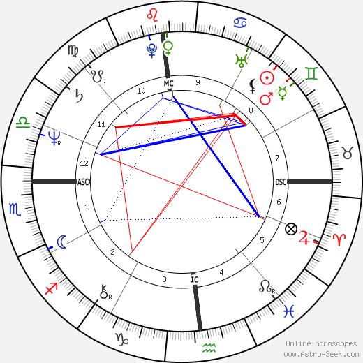 Patrick F. Dolan день рождения гороскоп, Patrick F. Dolan Натальная карта онлайн