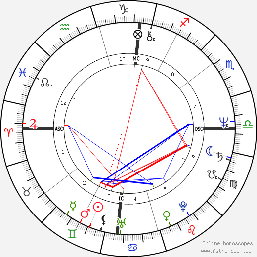 Richard Thomas astro natal birth chart, Richard Thomas horoscope, astrology