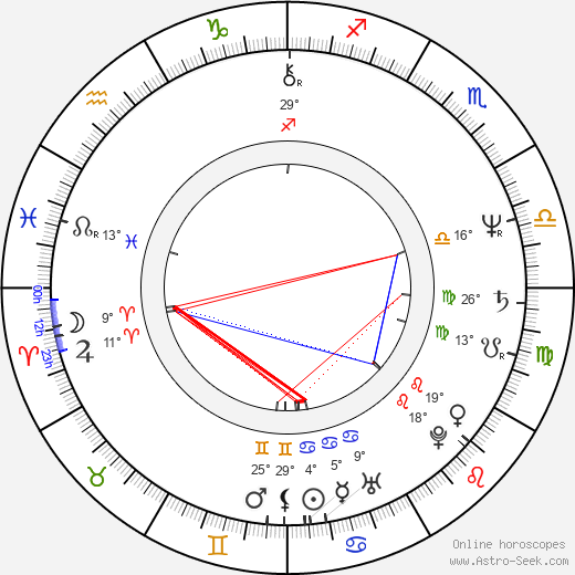 Robert Davi birth chart, biography, wikipedia 2018, 2019