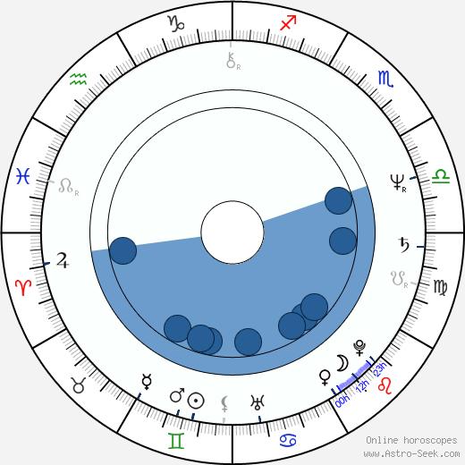 Roger Wielgus wikipedia, horoscope, astrology, instagram