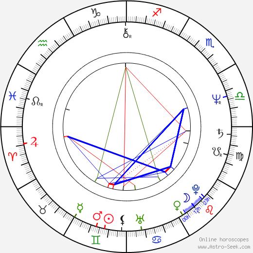Roger Wielgus birth chart, Roger Wielgus astro natal horoscope, astrology