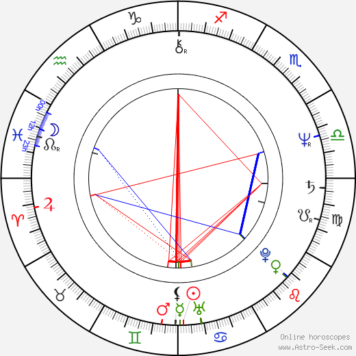 Simon Rouse birth chart, Simon Rouse astro natal horoscope, astrology