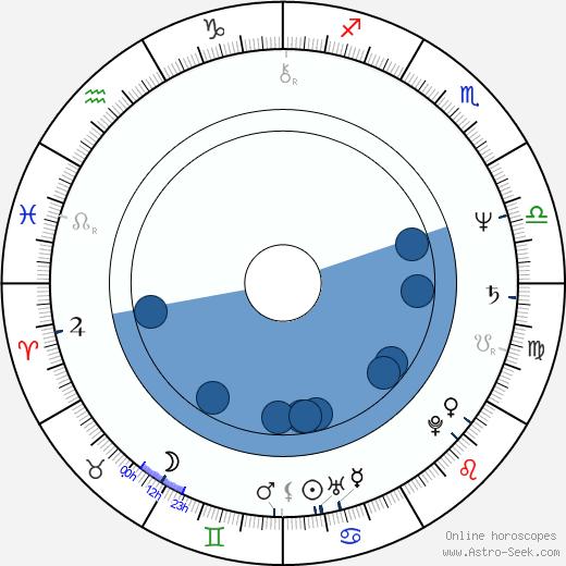 Stanley Clarke wikipedia, horoscope, astrology, instagram