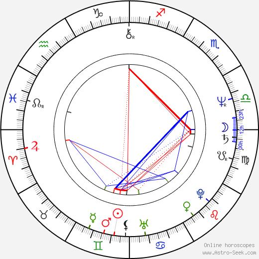 Stellan Skarsgård astro natal birth chart, Stellan Skarsgård horoscope, astrology