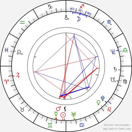 Стив Майнер Steve Miner день рождения гороскоп, Steve Miner Натальная карта онлайн