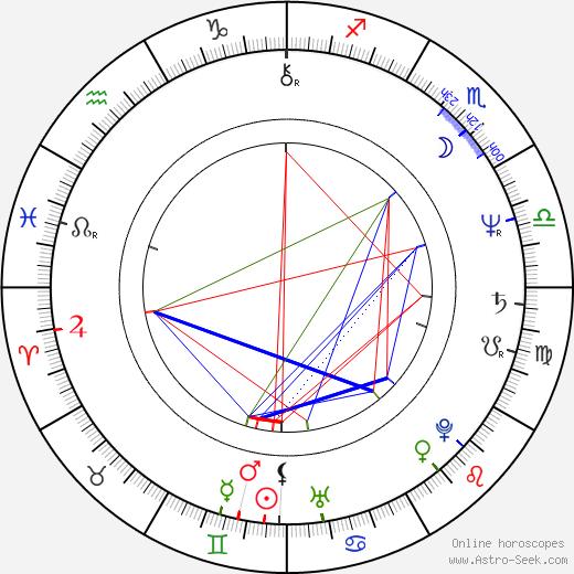 Vladimír Šoltys день рождения гороскоп, Vladimír Šoltys Натальная карта онлайн
