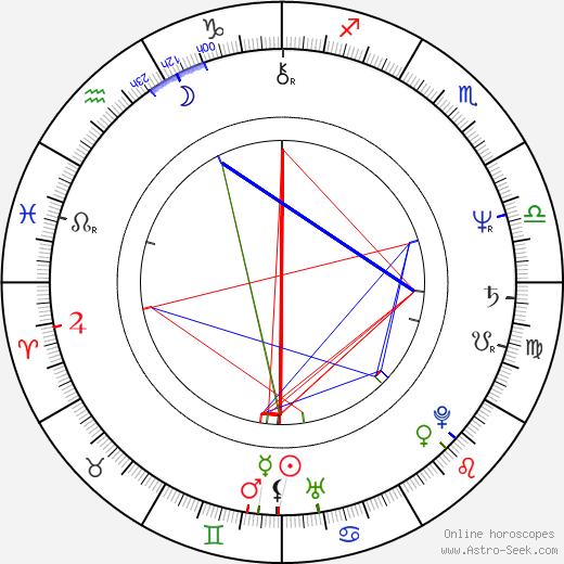 Vlado Černý birth chart, Vlado Černý astro natal horoscope, astrology