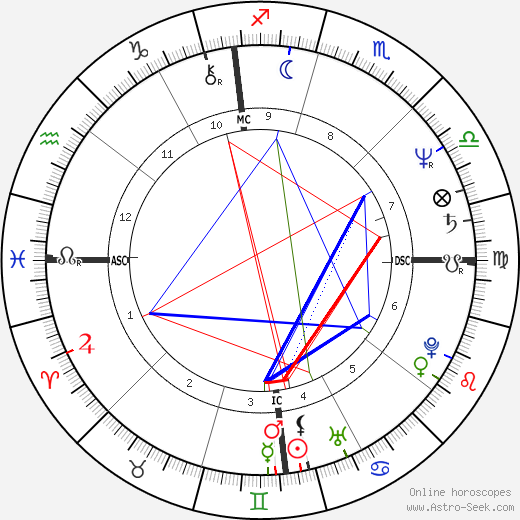 Zane Stein birth chart, Zane Stein astro natal horoscope, astrology