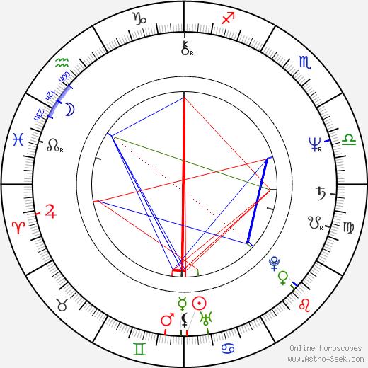 Zoltán Szilágyi Varga tema natale, oroscopo, Zoltán Szilágyi Varga oroscopi gratuiti, astrologia