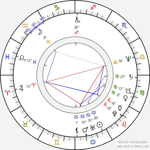 Abel Ferrara birth chart, biography, wikipedia 2019, 2020